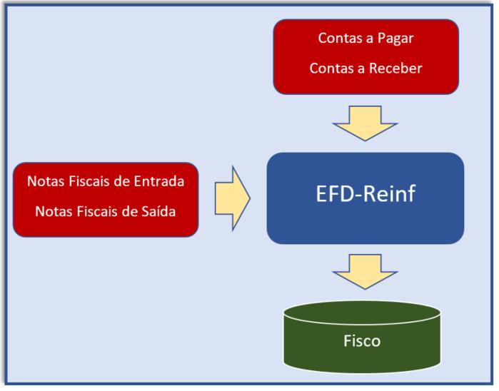 Sistema Prosyst está preparado para a EFD-Reinf