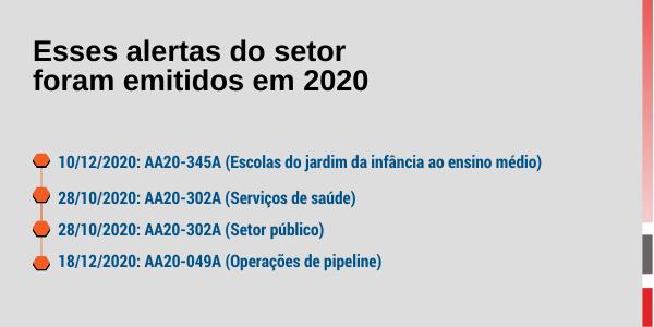 Alertas emitidos de setores infectados por rasonware em 2020