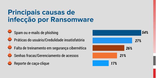 Principais Causas de ?Infecção por Rasonware